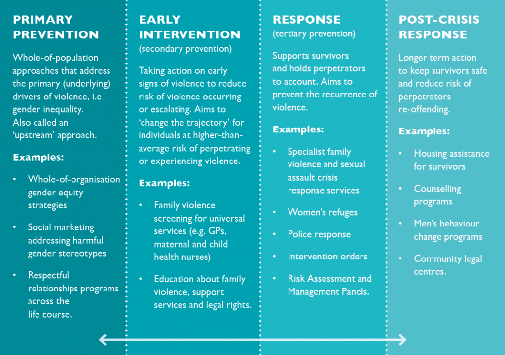A graphic illustrating the prevention spectrum. Primary prevention: Whole-of-population approaches that address the primary (underlying) drivers of violence, i.e. gender inequality. Early intervention: Taking action on early signs of violence to reduce risk of violence occurring or escalating. Aims to 'change the trajectory' for individuals at higher-then-average risk of perpetrating or experiencing violence. Response: Supports survivors and holds perpetrators to account. Aims to prevent the recurrence of violence. Post-crisis response: Longer term action to keep survivors safe and reduce risk of perpetrators re-offending.