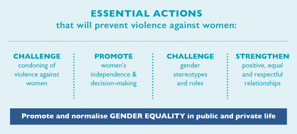 A graphic illustrating the essential actions that will prevent violence against women: Challenge condoning of violence against women; Promote women's independence and decision-making in public life and relationships; Foster positive personal identities and challenge gender stereotypes and roles; Strengthen positive, equal and respectful relations between and among women and men, girls and boys; Promote and normalise gender equality in public and private life.